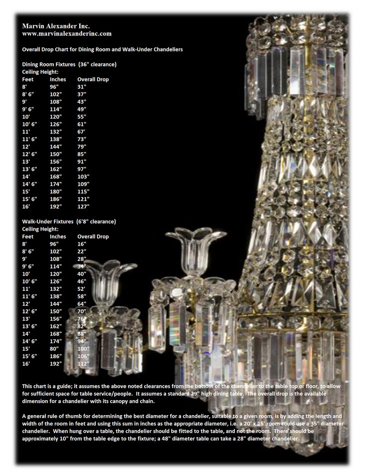 Handy Chart To Figure Sizing Of A Chandelier For Space
