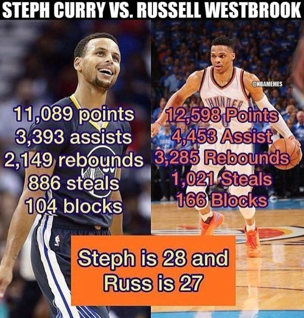 Curry vs Westbrook... Wondering why Russ wasn't the MVP, he was more valuable to his team and had triple doubles all season, the boy is a baller!
