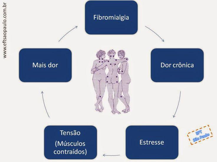 Ciclo da dor em Fibromialgia