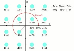 Quadrature amplitude modulation - Wikipedia, the free encyclopedia