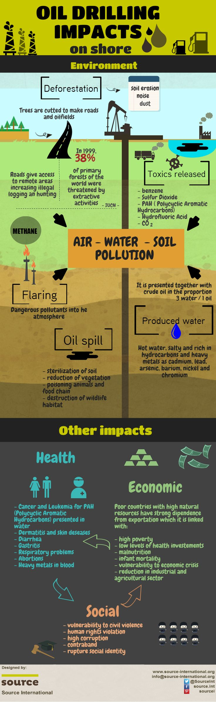 OIL EXTRACTION ON SHORE. DO YOU KNOW HOW MANY IMPACTS IT HAS?