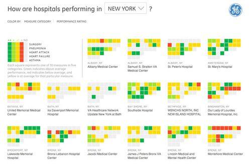 data visualization techniques - Google Search
