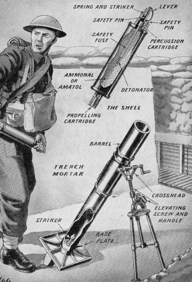 Diagram of Stokes 3in mortar showing its method of operation. Gunpowder weapons termed as mortars had been in use with artillery as early as the fifteenth century, and a huge example was deployed a…
