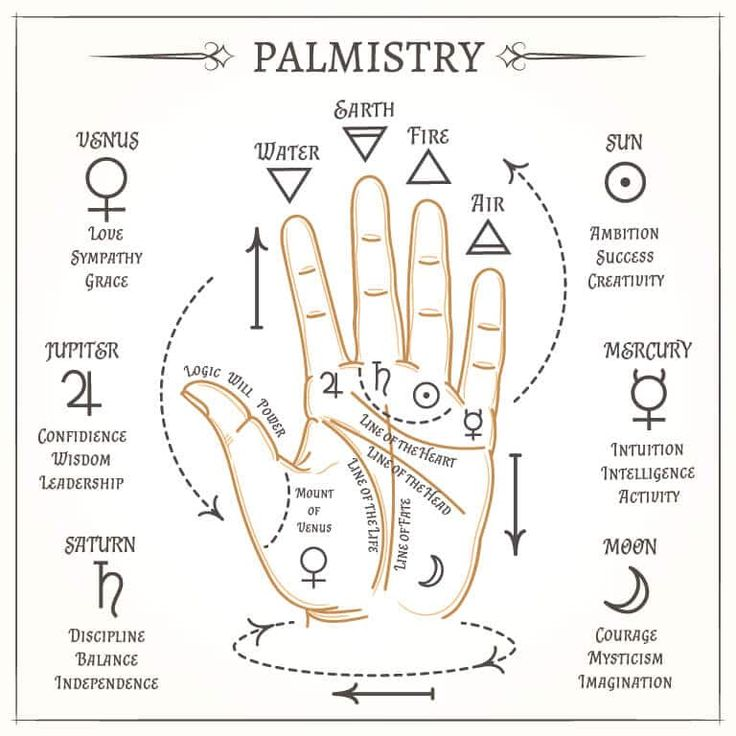 Palm Reading | Palmistry Predictions | Ask Astrology