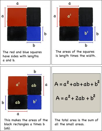 Using the binomial cube in algebra; This is how I taught my UE students Algebra. Next is the trinomial cube!