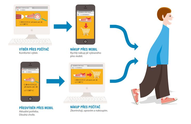 Jak používáte mobilní telefon při nákupu? Tohle jsou dvě nejčastější cesty. #mobile #e-commerce