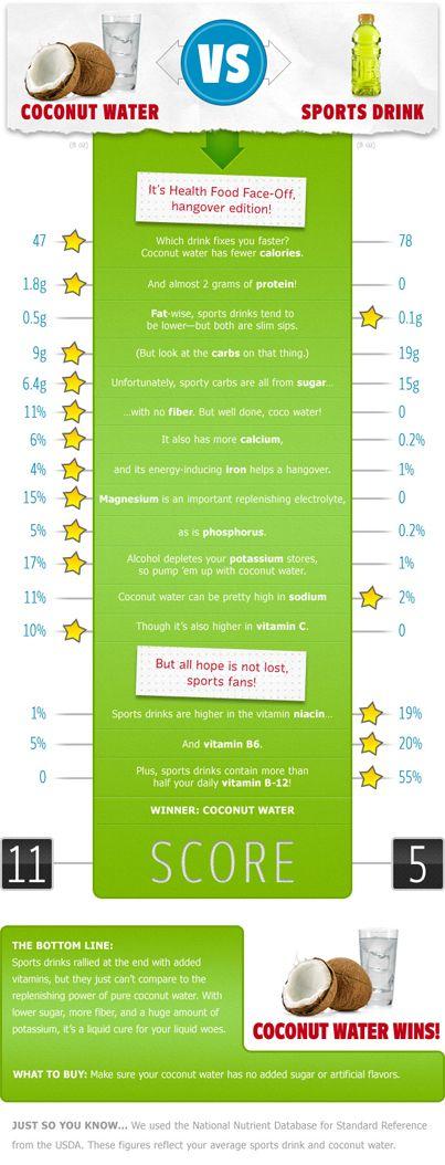 Is kokoswater de beste sportdrank? In deze infographic wordt kokoswater vergeleken met sportdrank. Wie wint deze epische battle? www.runnersweb.nl #hardlopen #running