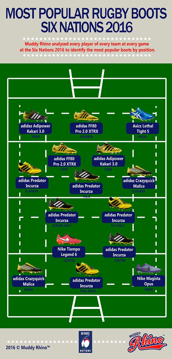 Graphic: The Most Popular Rugby Boots in the 2016 Six Nations — Rugby videos of tackles, tries, funny incidents and more – Rugbydump.com