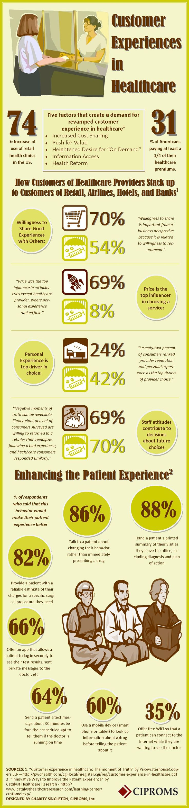 Patient needs from consultation