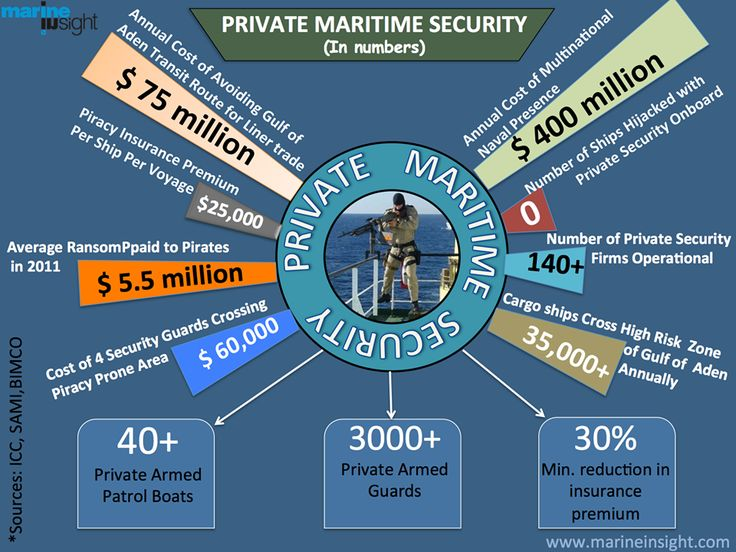 17 best Cruise Ship Security images on Pinterest Princess - cargo ship security officer sample resume