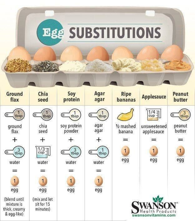 If you have a hard time digesting #eggs like I do, you will find this egg substitute chart helpful. perfect for holiday baking!  Let me know which egg substitutes you have tried and if they work as well as eggs for you! Just don't let me know about the soy protein powder ;0