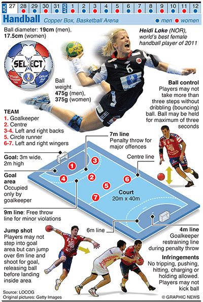 #OLYMPICS 2012: Handball    Credit: Graphic News Ltd    www.guardian.co.uk/sport/datablog/gallery/2012/jun/25/olympics-infographics-ball-games?CMP=SOCNETIMG8759I