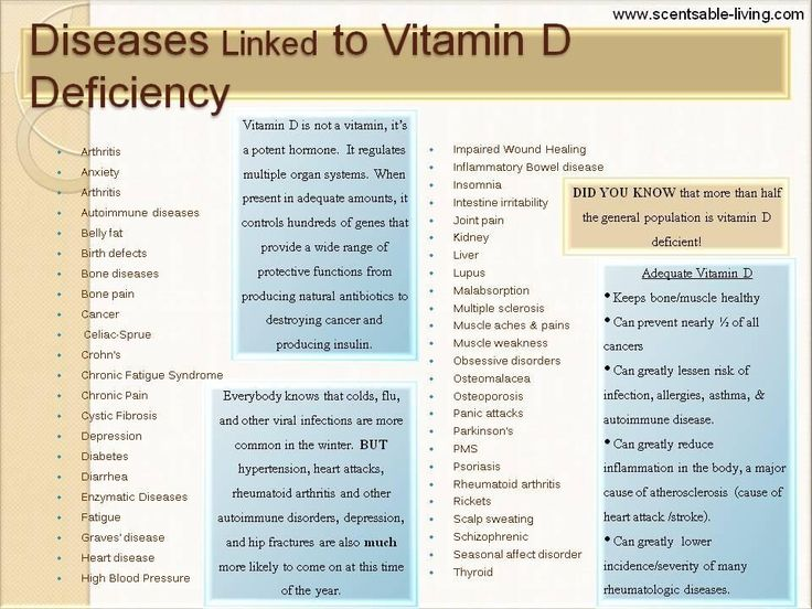 Vitamin D deficiency - was just diagnosed. Hoping that taking a supplement will resolve the issues I have been having