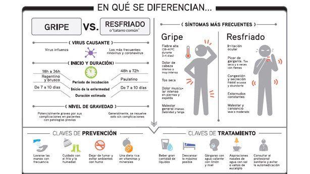 Diferencias gripe y resfriado