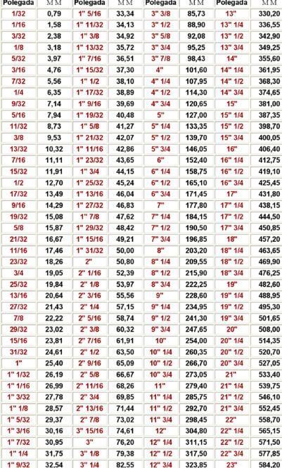 Tabela de conversão Polegada em milimetros - Tabela de conversão Polegada em ...