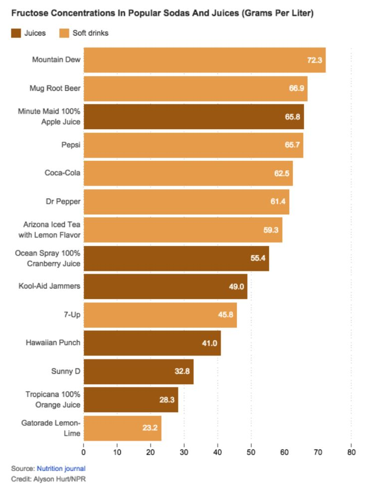 Amount of sugar in drinks - Juice compared to Soft Drink