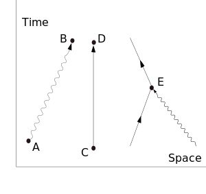 Quantum electrodynamics (QED) - Feynman diagram elements
