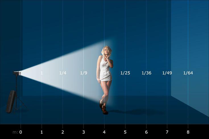 Студийный свет | Основные принципы работы в студии