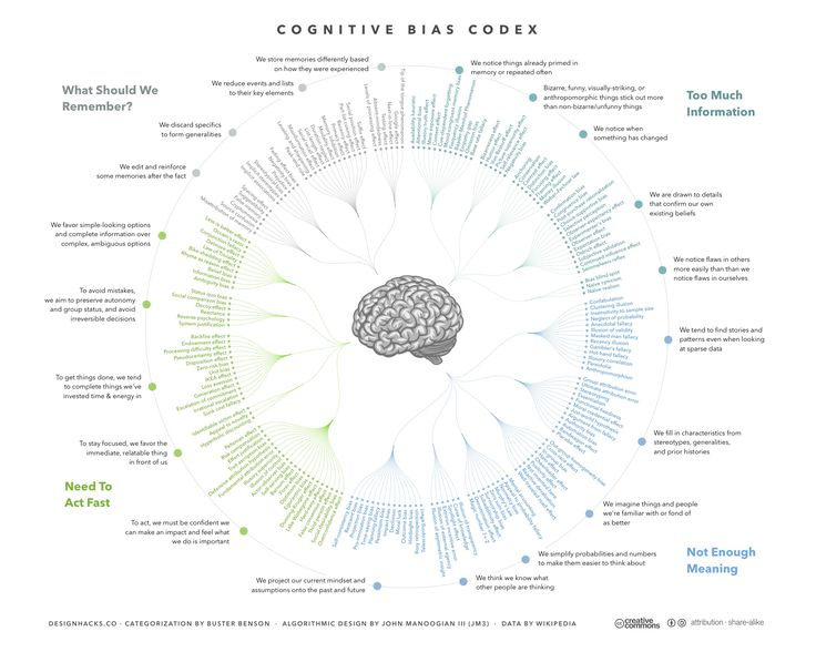 Cognitive_Bias_Codex_-_180+_biases,_designed_by_John_Manoogian_III_(jm3).jpg (1964×1570)