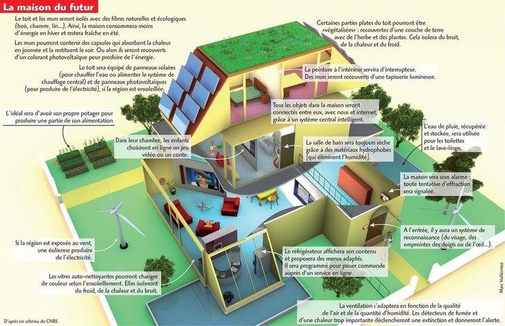 Les 190 meilleures images propos de la maison sur pinterest for A quoi ressemble ta maison