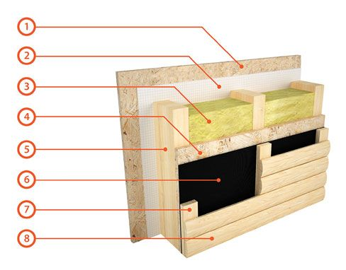 Каркасные дома, строительство каркасных домов - HoraDom