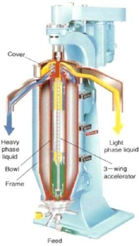 Liquid Liquid Solid Centrifuge (GF75) - China three phase separator, TXYJ
