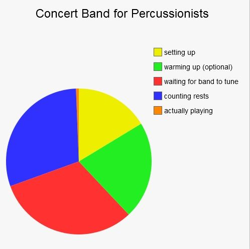 Percussion Problems   and in my band the percussionists usually just sit in the back doing math homework xD