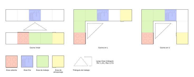 Galería de Guía Arauco: ¿Cómo diseñar y construir correctamente una cocina? - 15