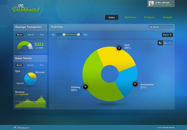 Enterprise Dashboard / HTML5 UX/UI