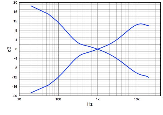 Bass and Treble Frequency Response