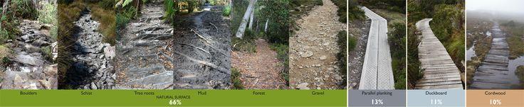 Pathways - Tas Parks & Wildlife Service