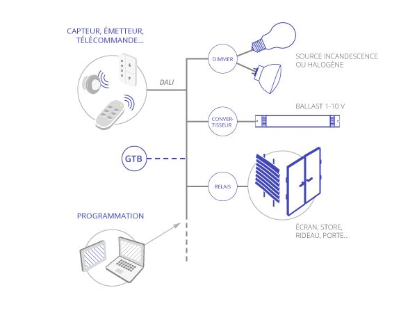 """SommaireIntroductionLes lampes et la gradationLa théorie de la gradationIntroductionLe découpage de phasePWMLa théorie de la commandeLe 1/10V (ou 0/10V)Le Bouton Poussoir (appelé également BP ou """"switch control"""") et fonction CorridorLe DSI (Digital Serial Interface)Le DALI (Digital Addressable Lighting Interface)Le DMXLe """"sans fil"""" (wireless)Les Courants Porteurs en Ligne (CPL)Power over Ethernet (PoE)La GTB/GTCSynthèse Introduction La gradation... Lire plus..."""