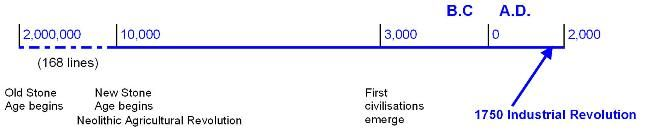 Old Stone Age or Paleolithic Period (2,000,000 B.C.). New Stone Age or Neolithic Period (10,000 B.C.), 1 line across the board = from 10,000 BC = Neolithic (New Stone) Age to today