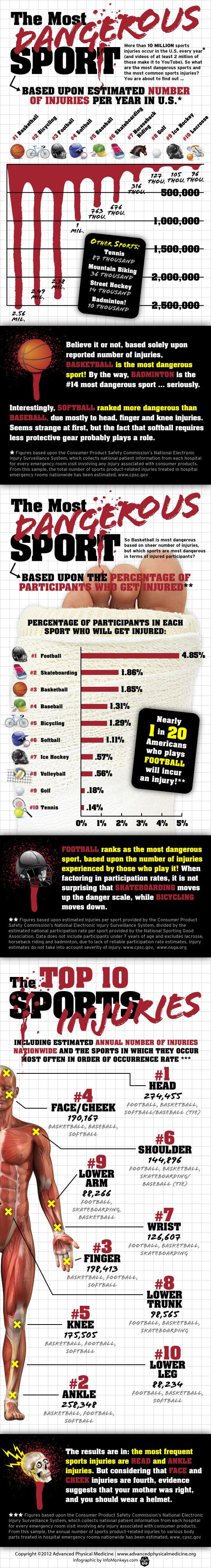 The most dangerous sports by totals, percentages, and locations of injuries.
