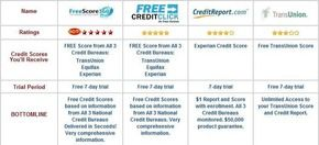 A fast & hassle-free way to view your credit scores from all 3 credit bureaus - Experian, Equifax, and TransUnion - for free. Why pay for them? Get them for free online. Don't just settle for the usual free credit reports from all 3 bureaus setup, You do want to see your scores as well since that's the number creditors and lenders rely on.