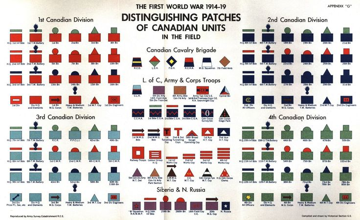 Distinguishing Patches of the units of the Canadian Expeditionary Force. Source: Official History of the Canadian Army in the First World War: Canadian Expeditionary Force 1914-1919.