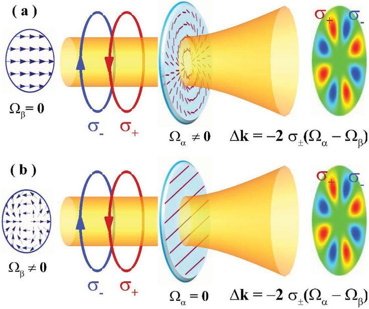 orbital angular frequency - Google Search