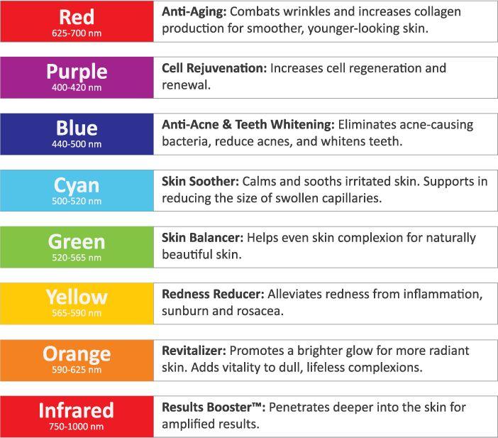 Led light therapy, skin rejuvenation, red light treatment, pain ...
