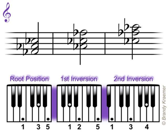 Acordes Triadas Mayores para Piano: Triadas en Fa bemol mayor para piano