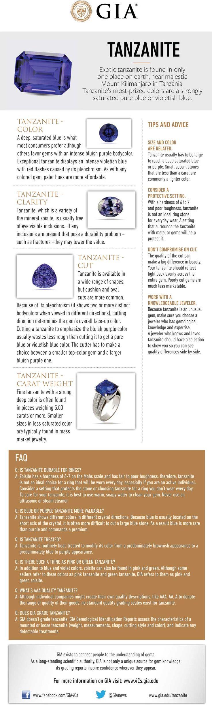 Tanzanite buying guide. GIA (021815)