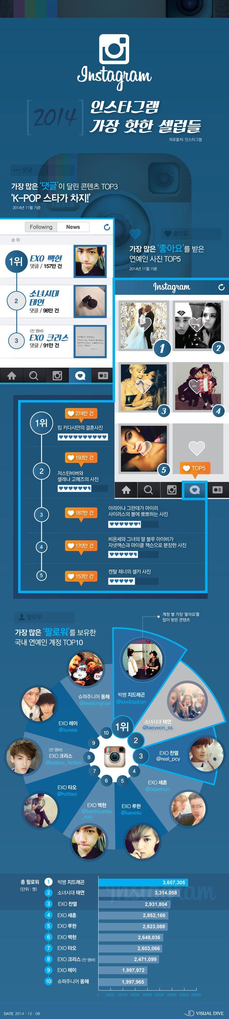'EXO' 백현, 인스타그램 최고스타…'좋아요' 최다는 킴 카다시안 [인포그래픽] #instagram / #Infographic ⓒ 비주얼다이브 무단 복사·전재·재배포 금지