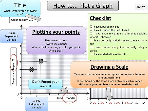 PowerPoint based resource which takes pupils through to process of drawing graphs.