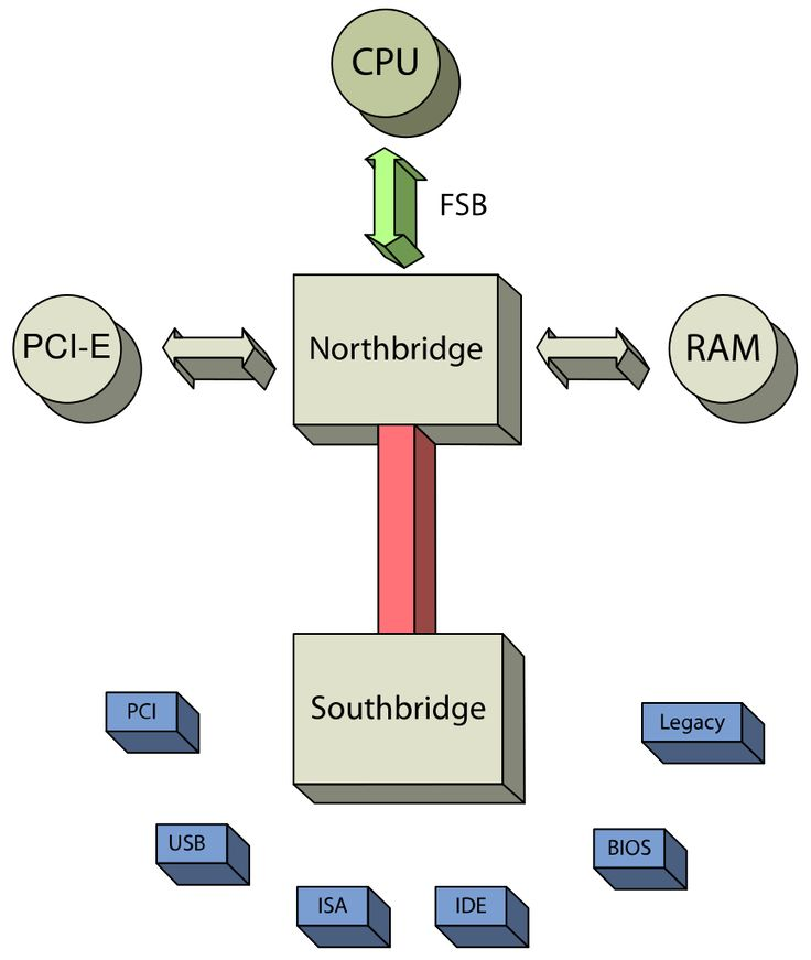 A typical North-Southbridge Layout