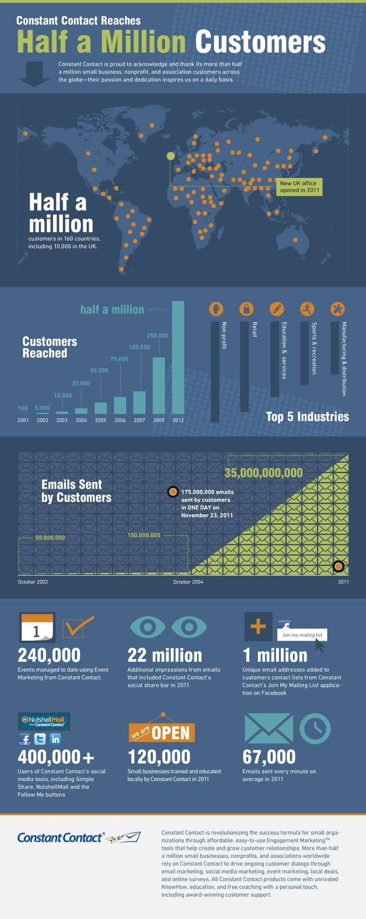 Half a million customers: 500K Custom, Ecommerce Email, Email Marketing, Church Email, Customers Infographic, Contact Blog, Constant Contact, Marketing Infographic, Contact Reach