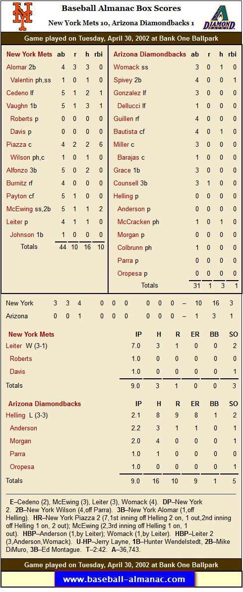 April 30, 2002: Al Leiter gets the W and brings his record to 3-1 for this April. Mike Piazza drives in 6 for the Mets. Rick Helling takes the loss for ARI