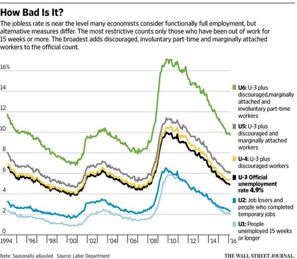 4664 best wsj graphics images on pinterest graphics charts and columnist jo craven mcginty explores the main jobless rate and its less heralded sibling statistics ccuart Gallery