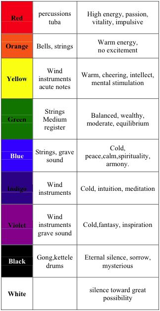 chromotherapy - Google Search