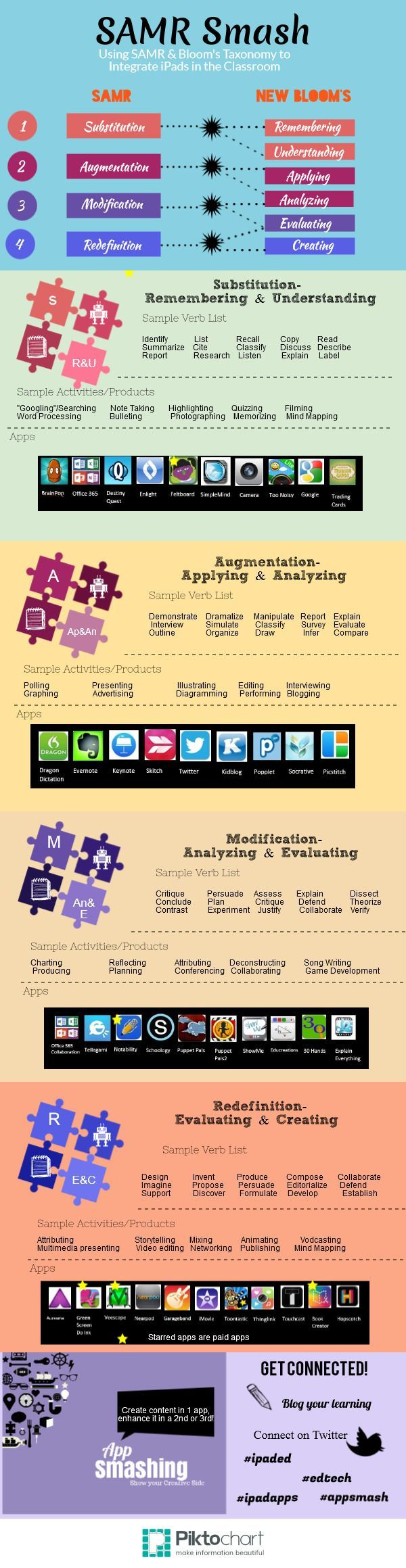 """SAMR """"smashed"""" with Bloom's Taxonomy to integrate iPads in the Classroom"""