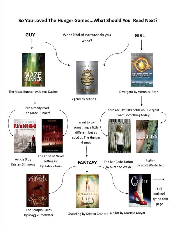 This flow chart from the Lawrence Public Library breaks down books by a boy or girl narrator, disasters or diseases and even arranged marriages!