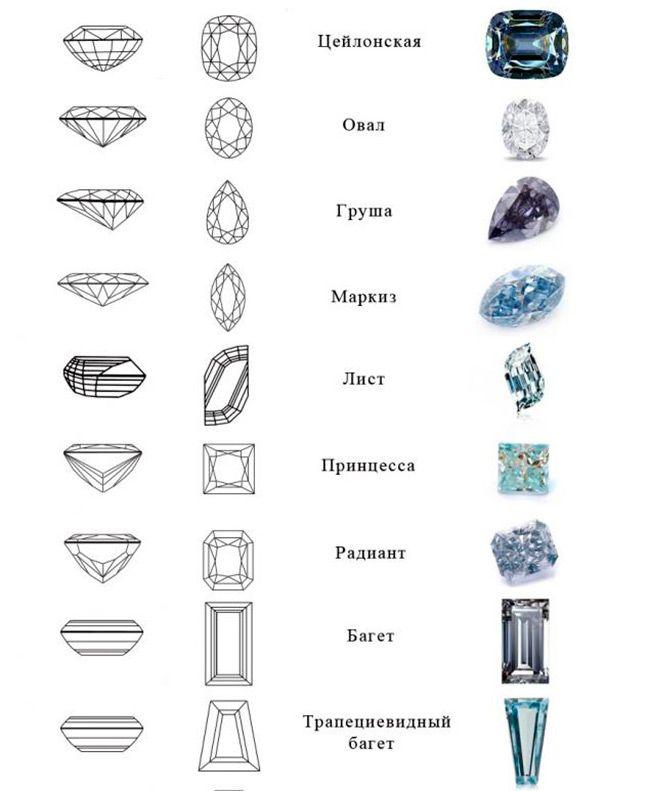 Виды огранки бриллиантов и других драгоценных камней